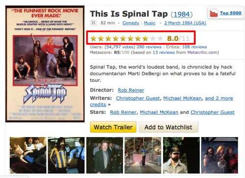 This is Spinal Tap on IMDB